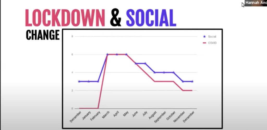How covid impacted social media