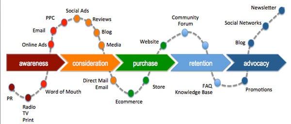 Marketing Lifecycle